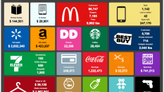 En direct, seconde par seconde, les ventes de livres et ibooks sur Internet aux USA